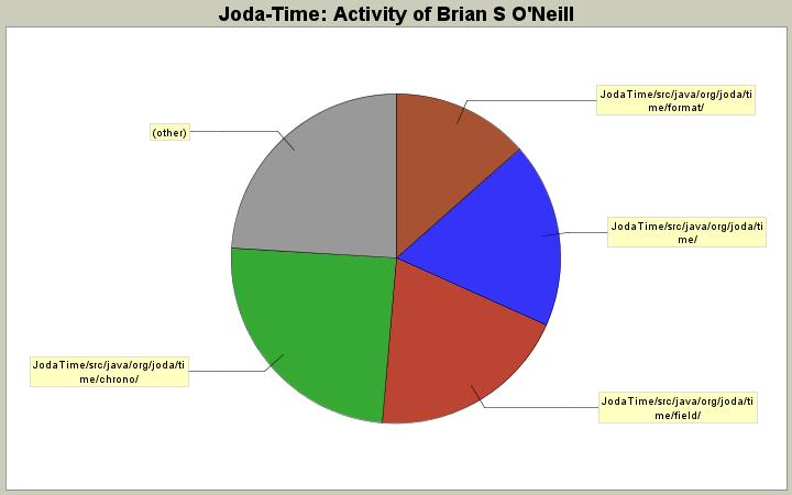 StatSVN Demo - Joda-Time Developers: Brian S O'Neill